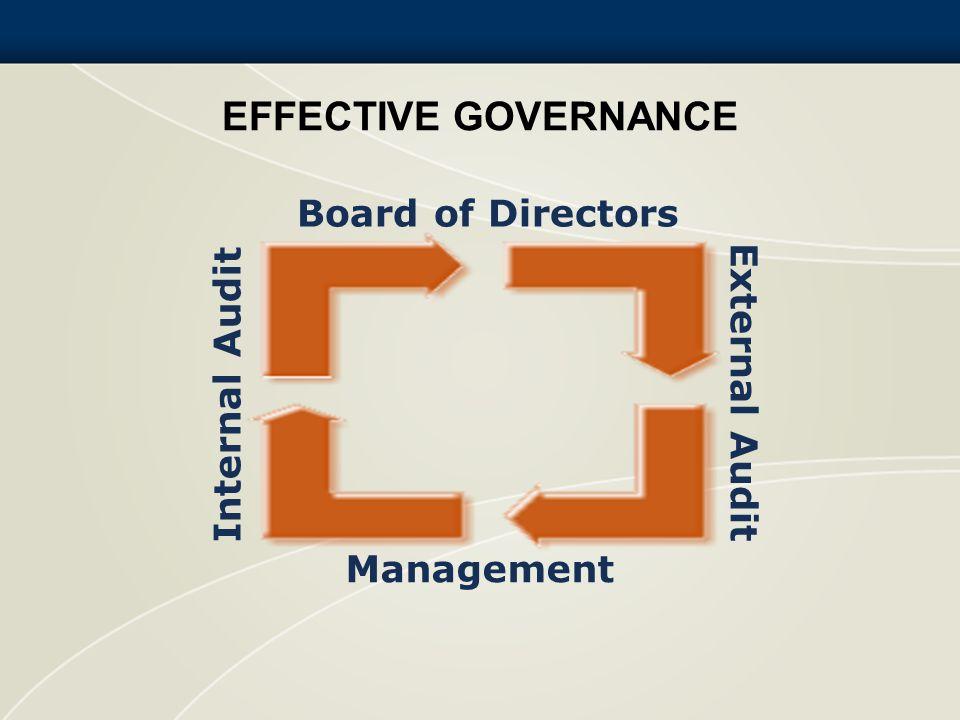 EFFECTIVE GOVERNANCE Board of Directors Management External Audit Internal Audit