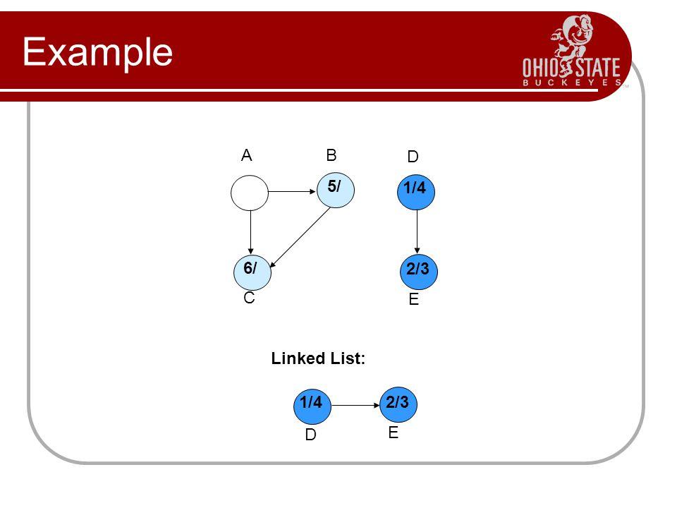 Example Linked List: A B D C E 1/4 2/3 E 1/4 D 5/ 6/