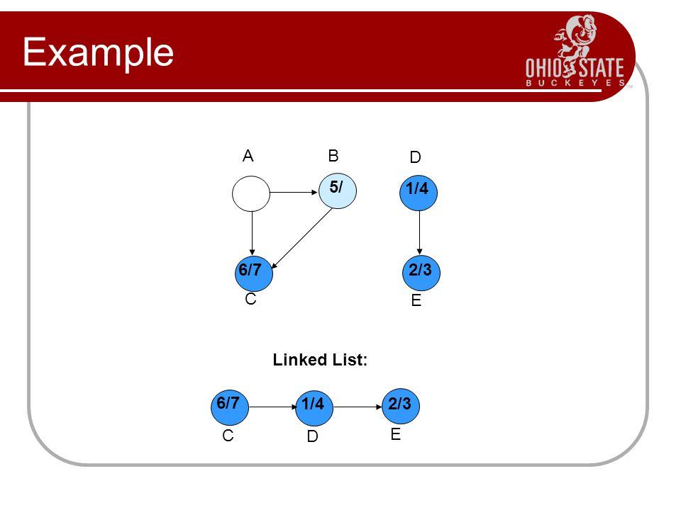 Example Linked List: A B D C E 1/4 2/3 E 1/4 D 5/ 6/7 C