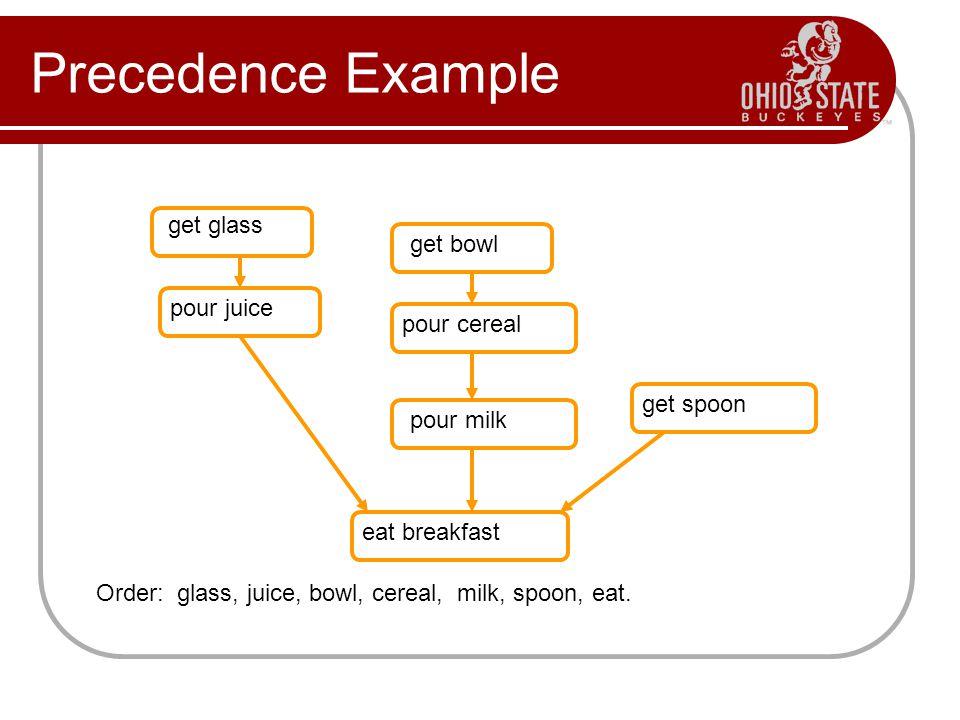 Precedence Example get glass pour juice get bowl pour cereal pour milk get spoon eat breakfast Order: glass, juice, bowl, cereal, milk, spoon, eat.