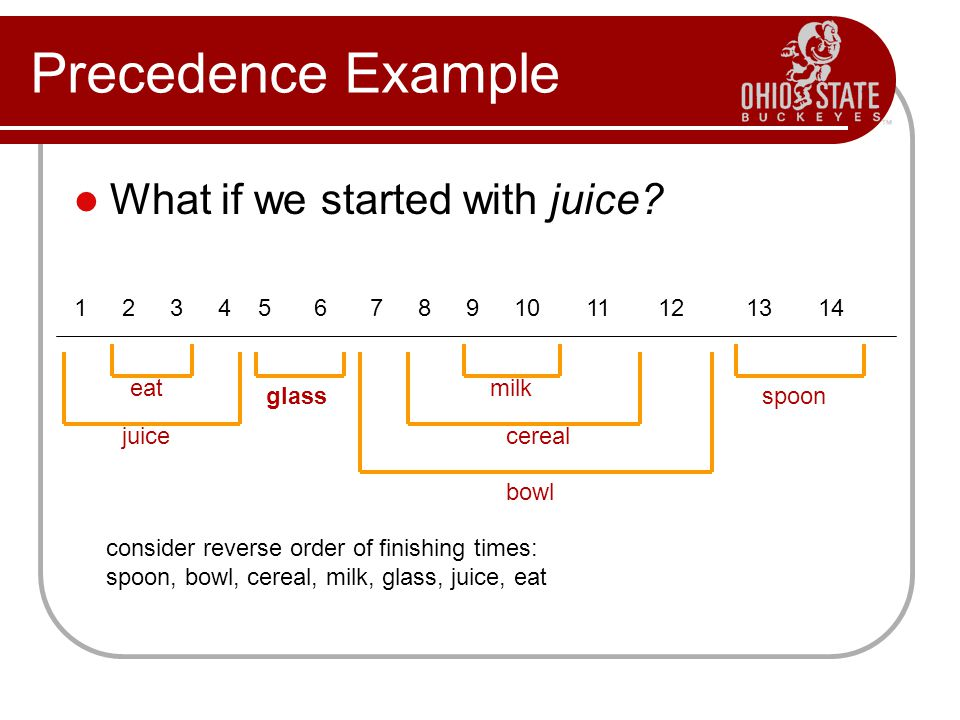 Precedence Example What if we started with juice? eat juice glass milk cereal bowl spoon consider reverse order of finishing times: spoon, bowl, cerea