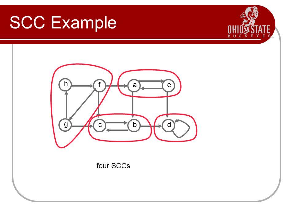 SCC Example h fae g cbd four SCCs