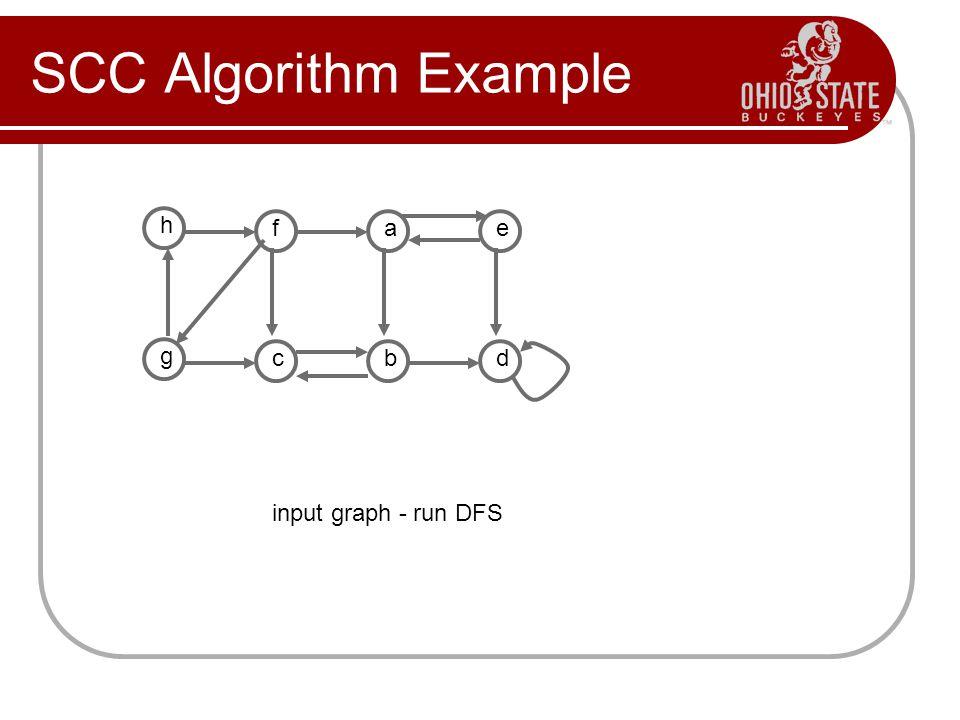 SCC Algorithm Example input graph - run DFS h fae g cbd