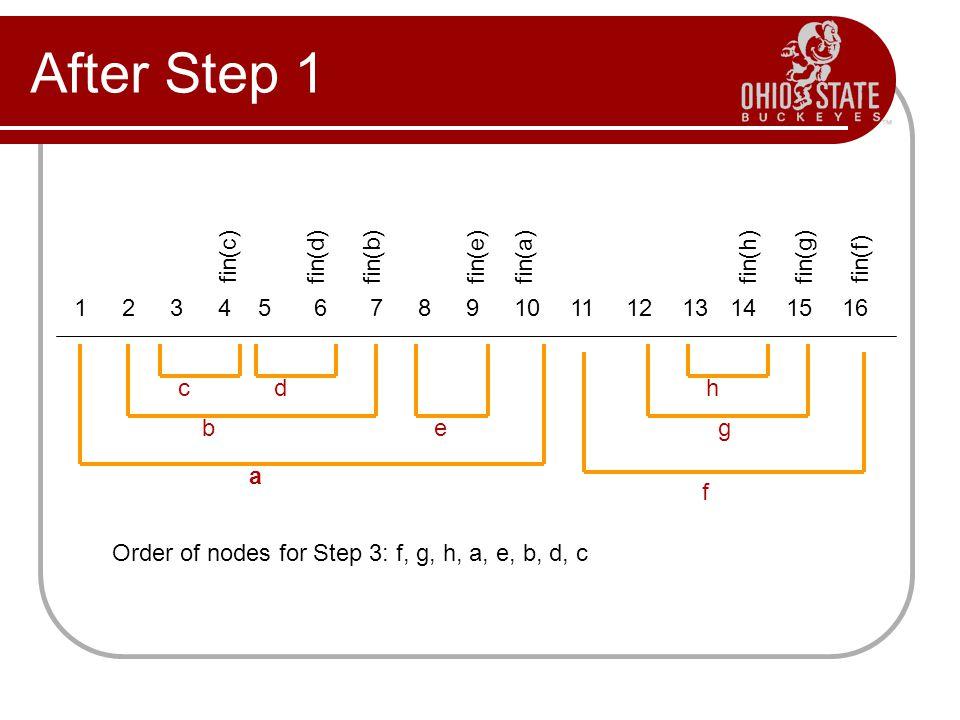 After Step 1 c bg a f 12345678910111213141516 d e h fin(c) fin(d)fin(b)fin(e)fin(a)fin(h)fin(g) fin(f) Order of nodes for Step 3: f, g, h, a, e, b, d,