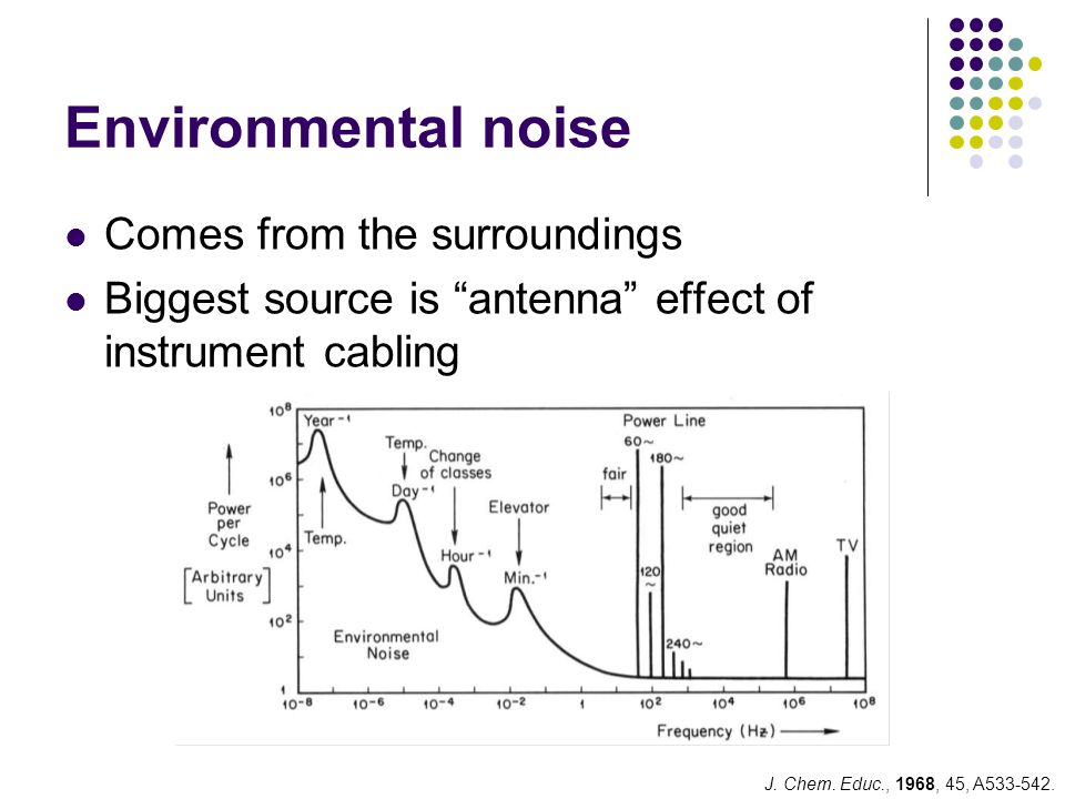 Environmental noise Comes from the surroundings Biggest source is antenna effect of instrument cabling J.