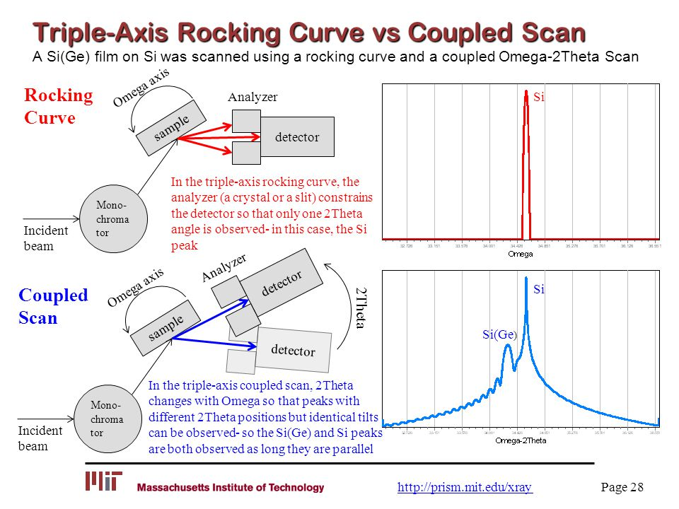 Triple-Axis Rocking Curve vs Coupled Scan Triple-Axis Rocking Curve vs Coupled Scan A Si(Ge) film on Si was scanned using a rocking curve and a couple