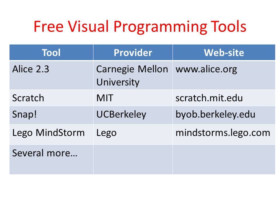 Free Visual Programming Tools ToolProviderWeb-site Alice 2.3Carnegie Mellon University www.alice.org ScratchMITscratch.mit.edu Snap!UCBerkeleybyob.berkeley.edu Lego MindStormLegomindstorms.lego.com Several more…