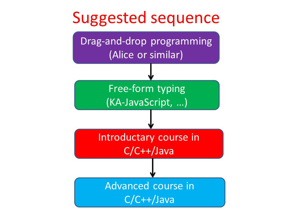 Suggested sequence Drag-and-drop programming (Alice or similar) Free-form typing (KA-JavaScript, …) Introductary course in C/C++/Java Advanced course in C/C++/Java