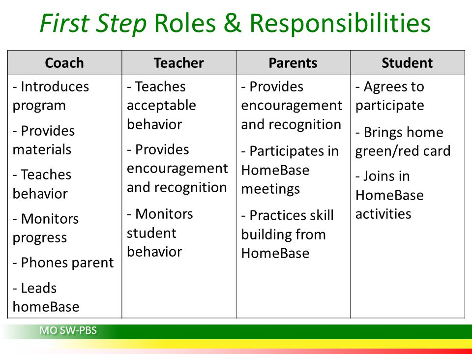 First Step Roles & Responsibilities CoachTeacherParentsStudent - Introduces program - Provides materials - Teaches behavior - Monitors progress - Phones parent - Leads homeBase - Teaches acceptable behavior - Provides encouragement and recognition - Monitors student behavior - Provides encouragement and recognition - Participates in HomeBase meetings - Practices skill building from HomeBase - Agrees to participate - Brings home green/red card - Joins in HomeBase activities MO SW-PBS