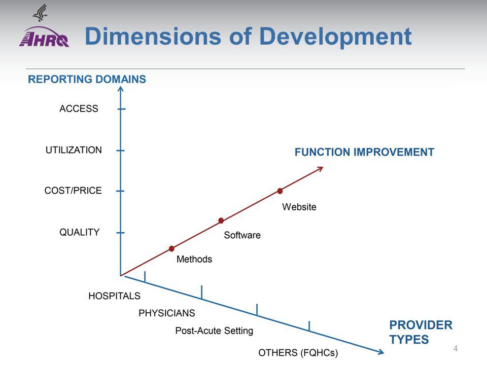 Dimensions of Development 4