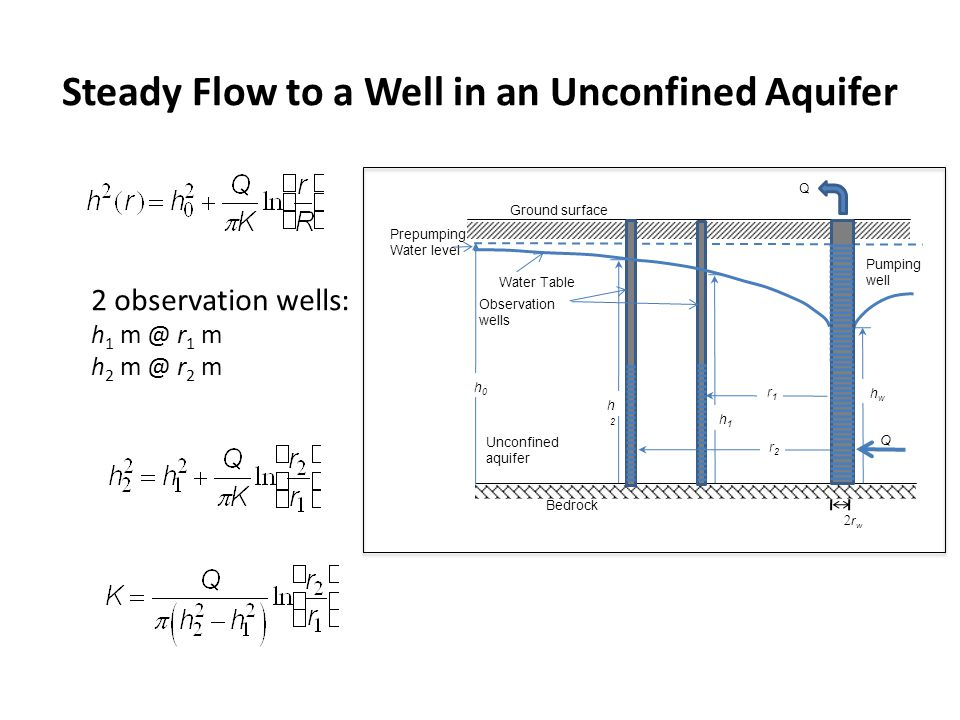 Steady Flow to a Well in an Unconfined Aquifer r w Ground surface Bedrock Unconfined aquifer Q h0h0 Prepumping Water level r1r1 r2r2 h2h2 h1h1 hwhw Ob