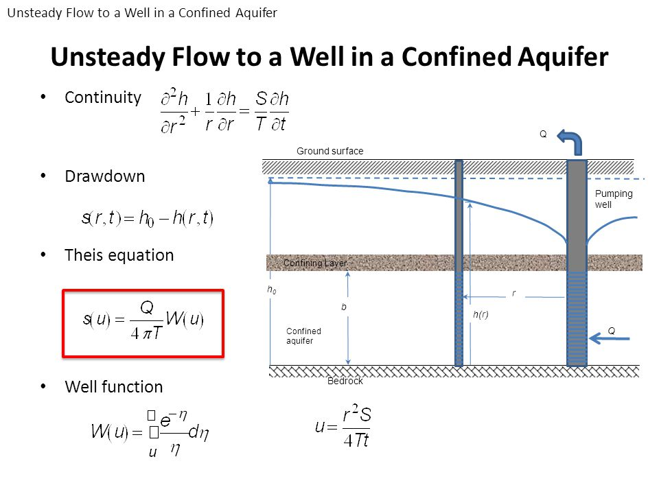 Unsteady Flow to a Well in a Confined Aquifer Continuity Drawdown Theis equation Well function Ground surface Bedrock Confined aquifer Q h0h0 Confinin