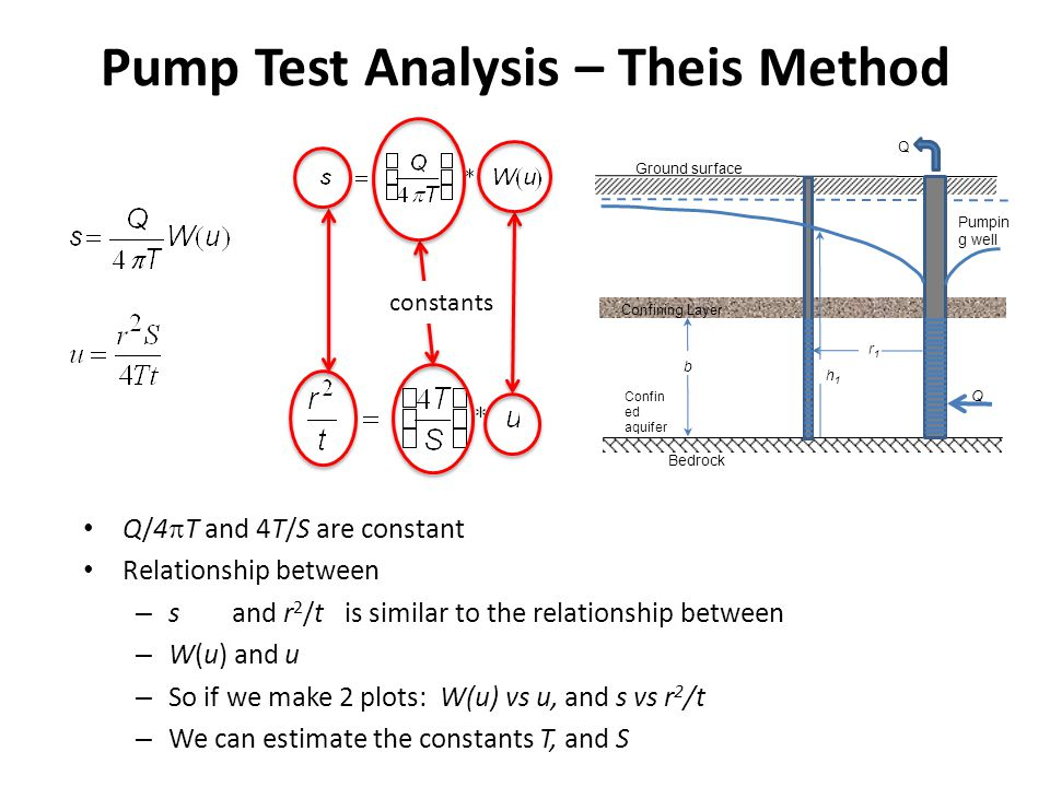 Pump Test Analysis – Theis Method Q/4 T and 4T/S are constant Relationship between – s and r 2 /t is similar to the relationship between – W(u) and u