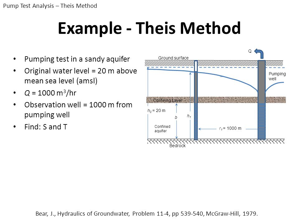 Example - Theis Method Pumping test in a sandy aquifer Original water level = 20 m above mean sea level (amsl) Q = 1000 m 3 /hr Observation well = 100
