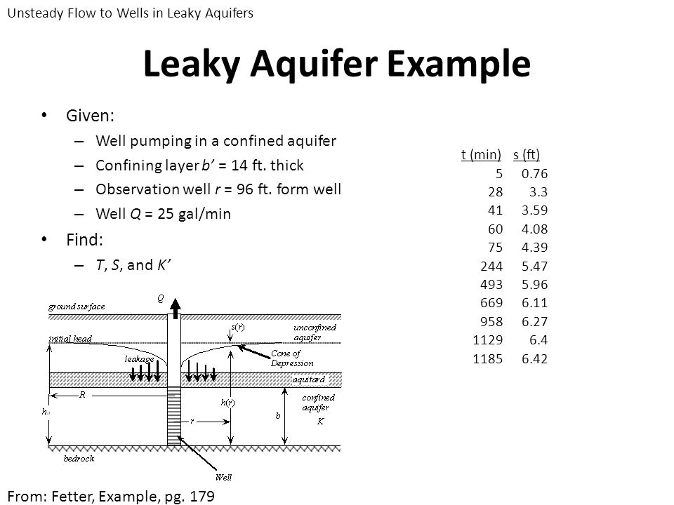 Leaky Aquifer Example Given: – Well pumping in a confined aquifer – Confining layer b = 14 ft. thick – Observation well r = 96 ft. form well – Well Q