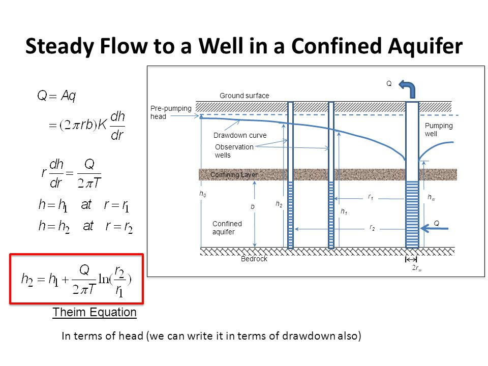 Unsteady Flow to a Well in a Confined Aquifer Continuity Drawdown Theis equation Well function Ground surface Bedrock Confined aquifer Q h0h0 Confining Layer b r h(r) Q Pumping well Unsteady Flow to a Well in a Confined Aquifer