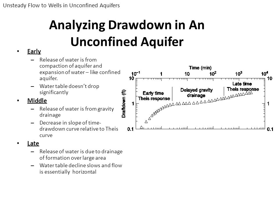 Analyzing Drawdown in An Unconfined Aquifer Early – Release of water is from compaction of aquifer and expansion of water – like confined aquifer. – W