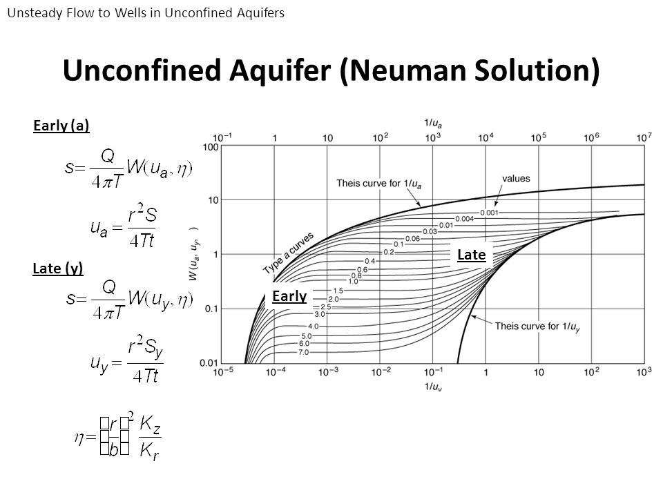 Early Late Unconfined Aquifer (Neuman Solution) Early (a) Late (y) Unsteady Flow to Wells in Unconfined Aquifers