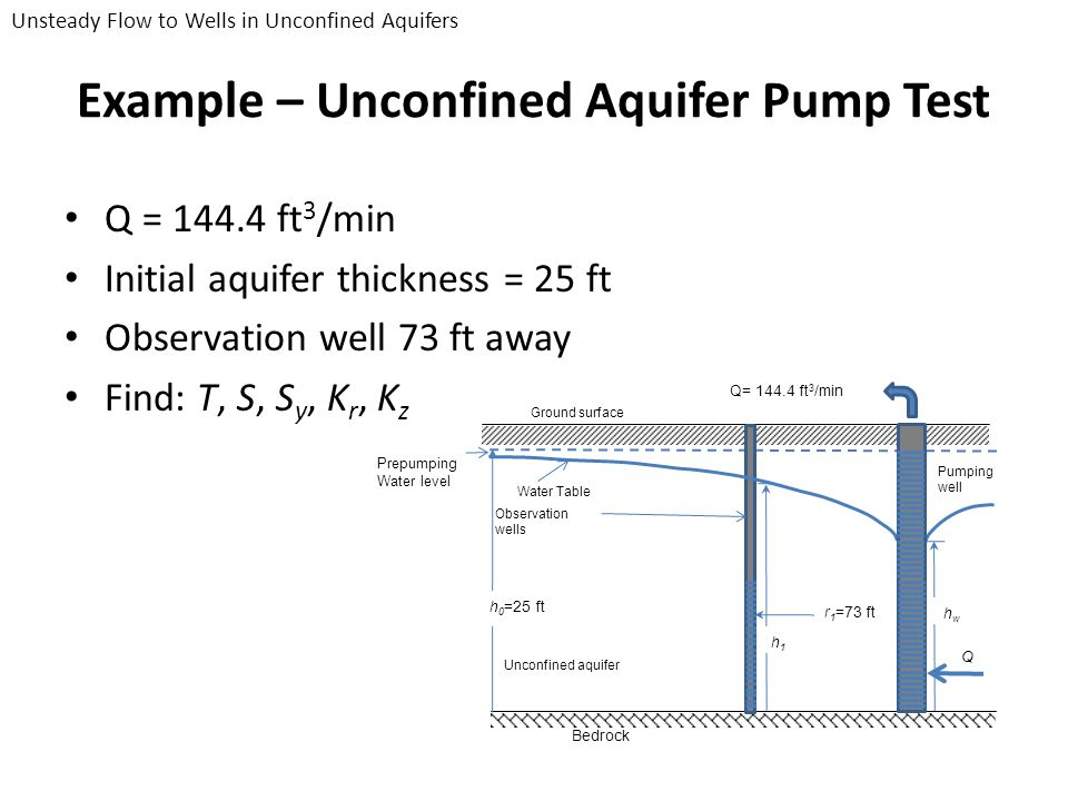 Example – Unconfined Aquifer Pump Test Q = 144.4 ft 3 /min Initial aquifer thickness = 25 ft Observation well 73 ft away Find: T, S, S y, K r, K z Gro