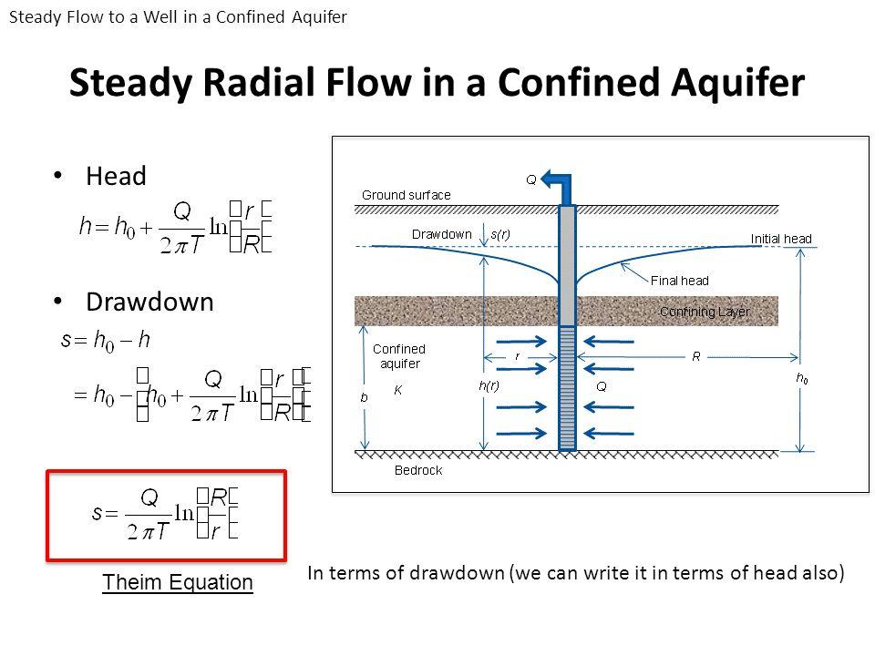 Pump Test in Confined Aquifers Jacob Method