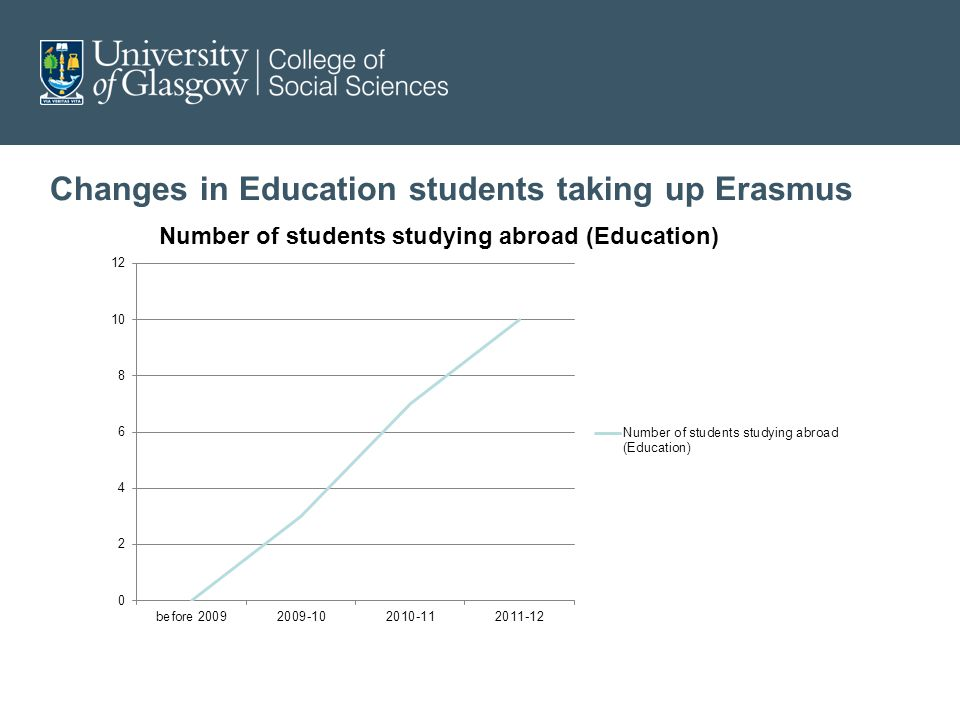 Changes in Education students taking up Erasmus