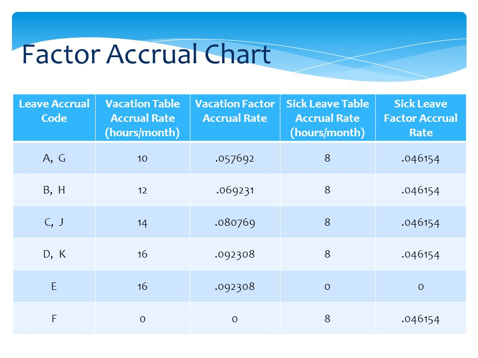 Factor Accrual Chart Leave Accrual Code Vacation Table Accrual Rate (hours/month) Vacation Factor Accrual Rate Sick Leave Table Accrual Rate (hours/month) Sick Leave Factor Accrual Rate A, G10.0576928.046154 B, H12.0692318.046154 C, J14.0807698.046154 D, K16.0923088.046154 E16.09230800 F008.046154