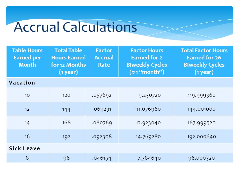 Accrual Calculations Table Hours Earned per Month Total Table Hours Earned for 12 Months (1 year) Factor Accrual Rate Factor Hours Earned for 2 Biweekly Cycles ( 1 month) Total Factor Hours Earned for 26 Biweekly Cycles (1 year) Vacation 10120.0576929.230720119.999360 12144.06923111.076960144.001000 14168.08076912.923040167.999520 16192.09230814.769280192.000640 Sick Leave 896.0461547.38464096.000320