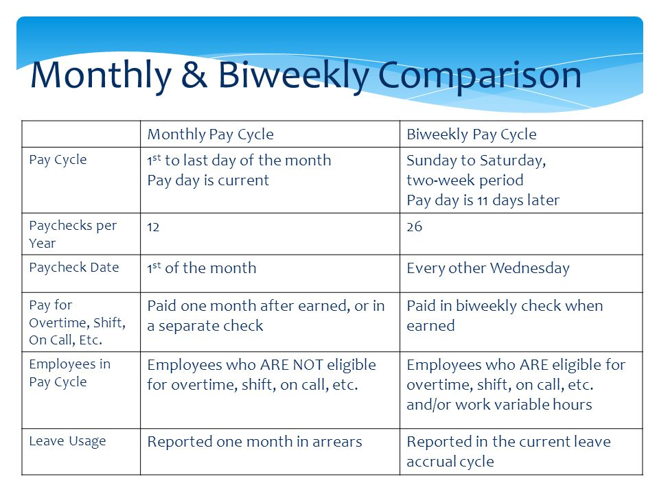 Monthly & Biweekly Comparison Monthly Pay CycleBiweekly Pay Cycle Pay Cycle 1 st to last day of the month Pay day is current Sunday to Saturday, two-week period Pay day is 11 days later Paychecks per Year 1226 Paycheck Date 1 st of the monthEvery other Wednesday Pay for Overtime, Shift, On Call, Etc.