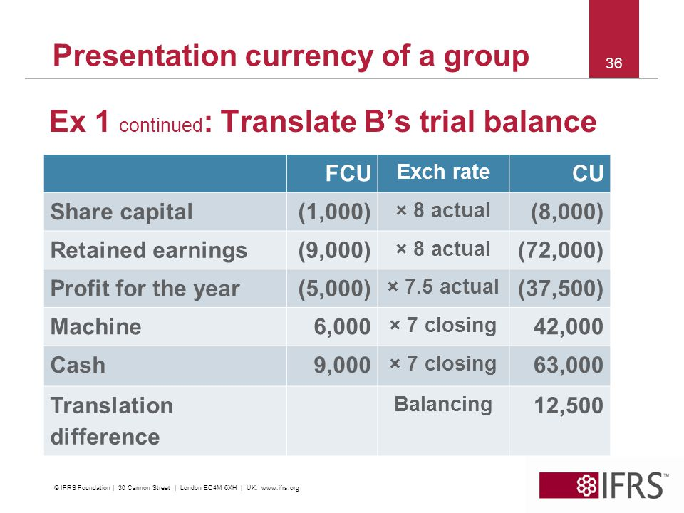 Presentation currency of a group Ex 1 continued : Translate Bs trial balance 36 FCU Exch rate CU Share capital(1,000) × 8 actual (8,000) Retained earnings(9,000) × 8 actual (72,000) Profit for the year(5,000) × 7.5 actual (37,500) Machine6,000 × 7 closing 42,000 Cash9,000 × 7 closing 63,000 Translation difference Balancing 12,500 © IFRS Foundation | 30 Cannon Street | London EC4M 6XH | UK.