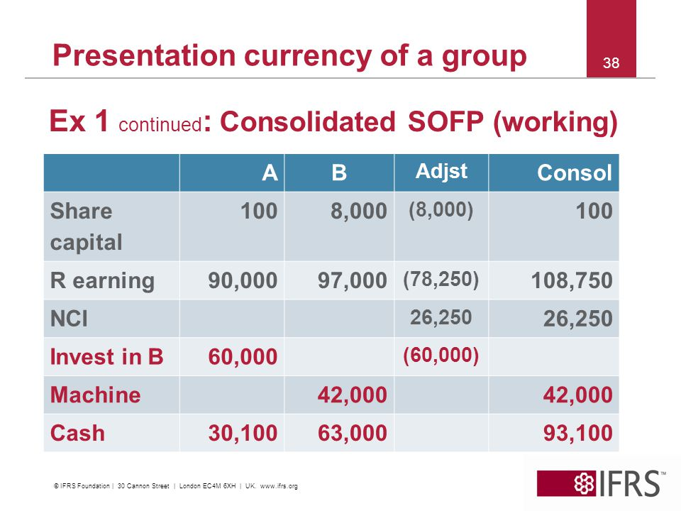 Presentation currency of a group Ex 1 continued : Consolidated SOFP (working) 38 AB Adjst Consol Share capital 1008,000 (8,000) 100 R earning90,00097,000 (78,250) 108,750 NCI 26,250 Invest in B60,000 (60,000) Machine42,000 Cash30,10063,00093,100 © IFRS Foundation | 30 Cannon Street | London EC4M 6XH | UK.
