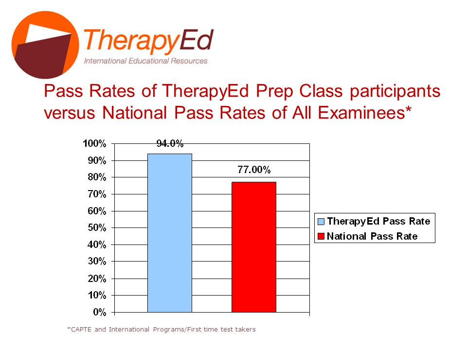 Pass Rates of TherapyEd Prep Class participants versus National Pass Rates of All Examinees* *CAPTE and International Programs/First time test takers