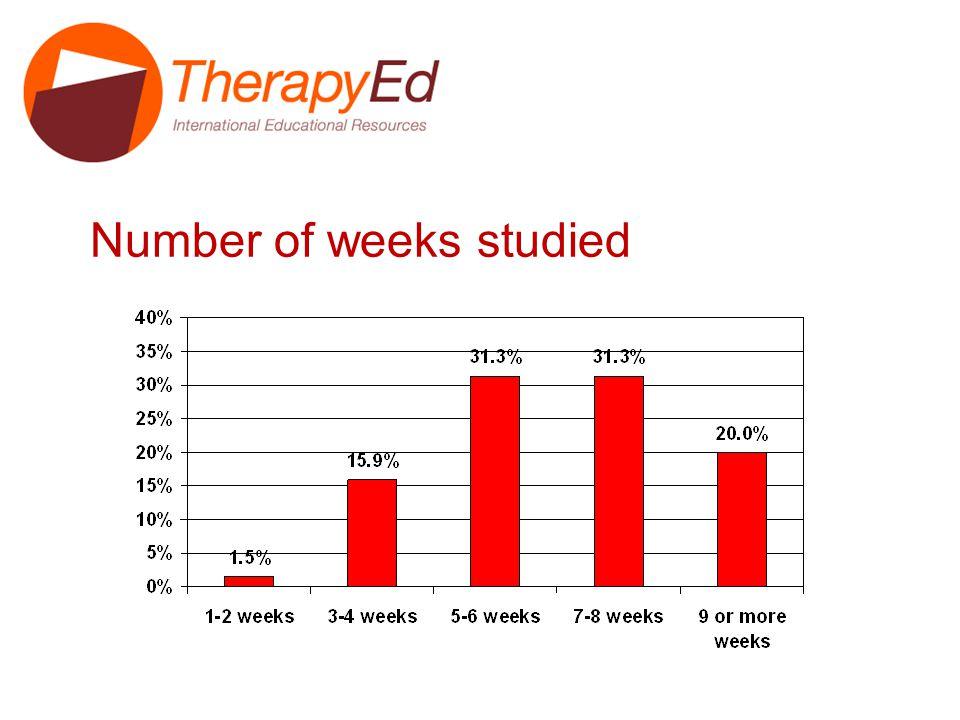 Number of weeks studied