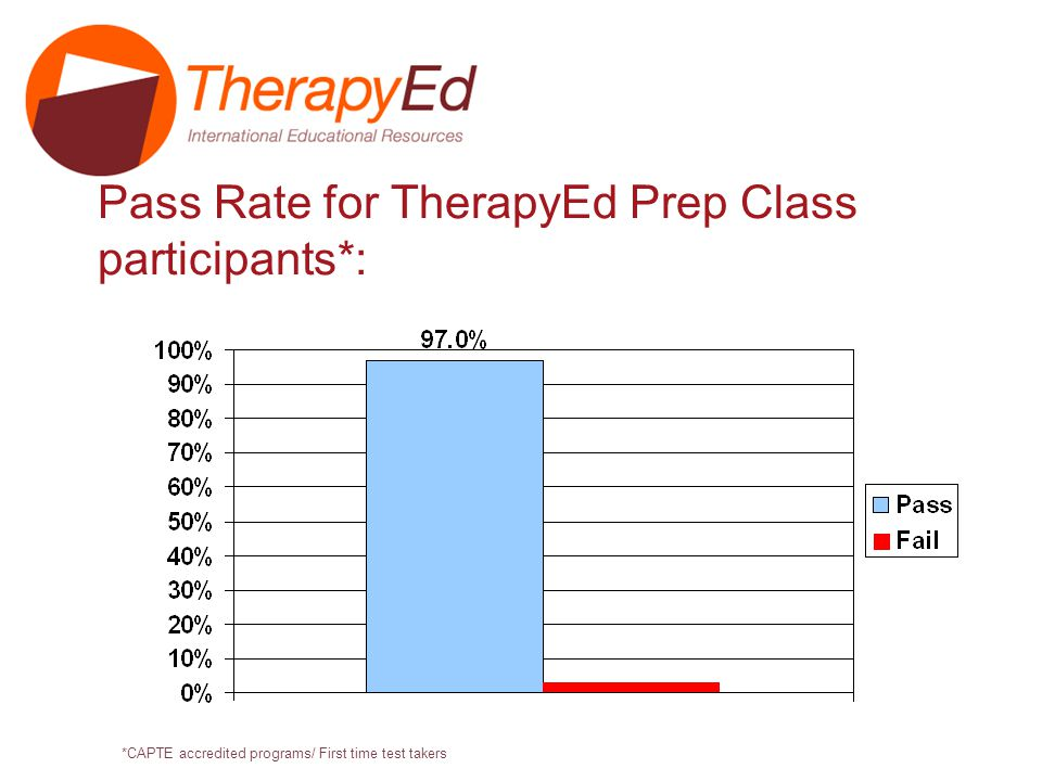 Conclusions from the TherapyEd Prep Class Outcome Study 97% of students who took the TherapyEd Prep Class passed the NPTE on their first attempt Taking the TherapyEd Prep class increases NPTE success of graduates from ALL programs (CAPTE and/or International) Taking the TherapyEd Prep class improves participants study habits Taking the TherapyEd Prep class improves participants self-confidence