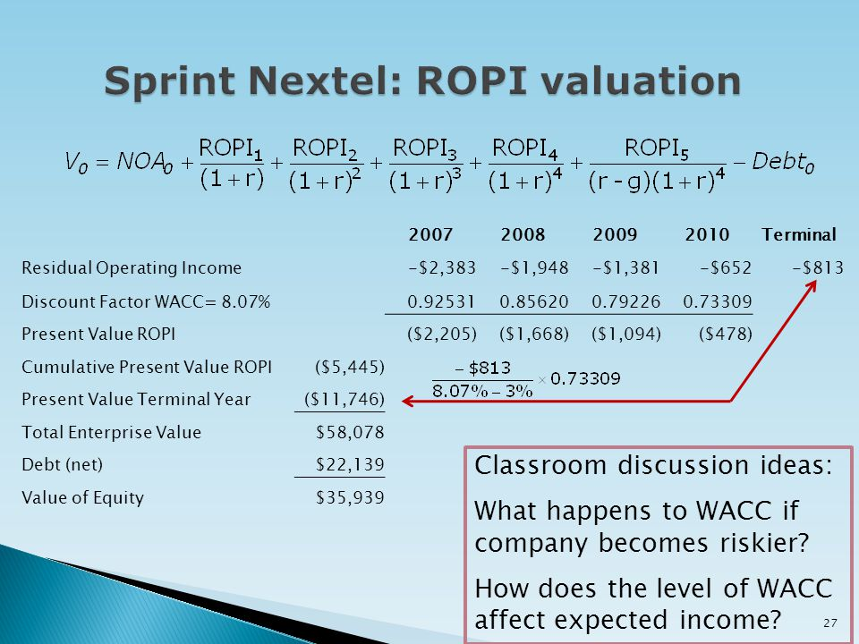 2007200820092010Terminal Residual Operating Income-$2,383-$1,948-$1,381-$652-$813 Discount Factor WACC= 8.07%0.925310.856200.792260.73309 Present Valu