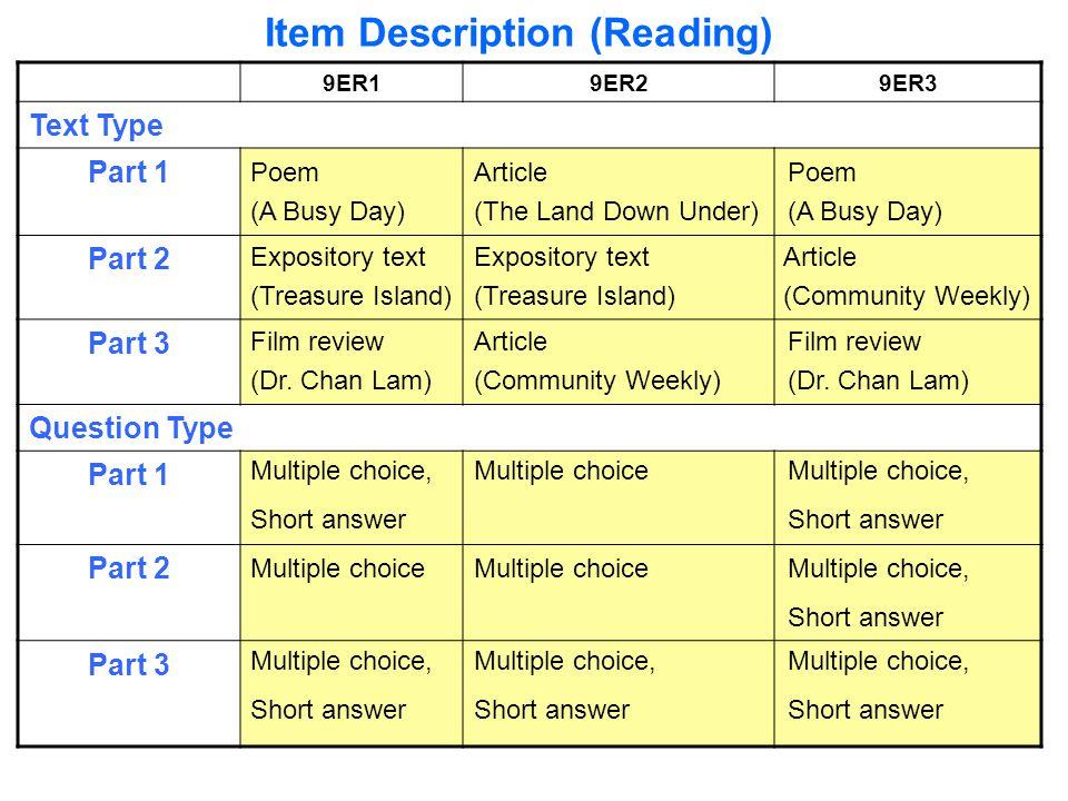 9ER19ER29ER3 Text Type Part 1 Part 2 Part 3 Question Type Part 1 Part 2 Part 3 Item Description (Reading) Poem (A Busy Day) Article (The Land Down Und