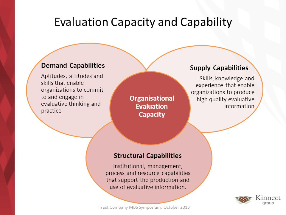 Demand Capabilities Aptitudes, attitudes and skills that enable organizations to commit to and engage in evaluative thinking and practice Supply Capab