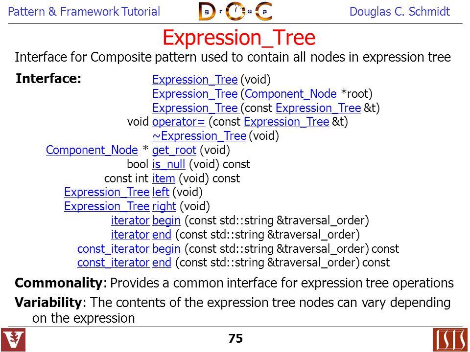 Pattern & Framework TutorialDouglas C. Schmidt 75 Expression_Tree Expression_Tree (void) Expression_TreeExpression_Tree (Component_Node *root)Componen