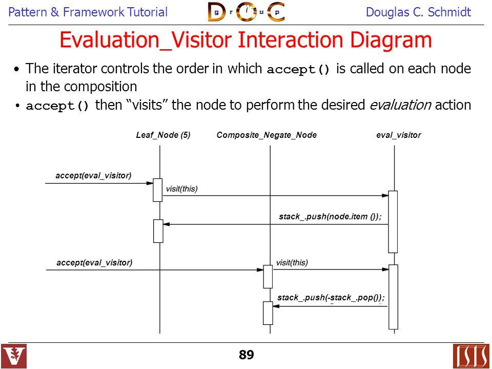 Pattern & Framework TutorialDouglas C. Schmidt 89 accept(eval_visitor) eval_visitor Leaf_Node (5) Composite_Negate_Node stack_.push(node.item ()); Eva
