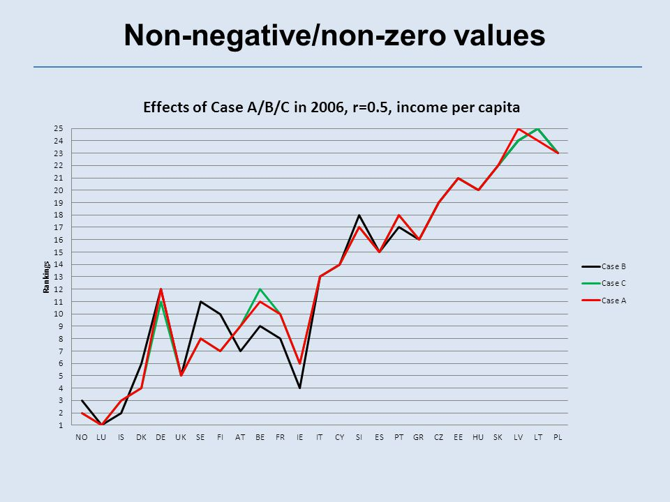 Non-negative/non-zero values