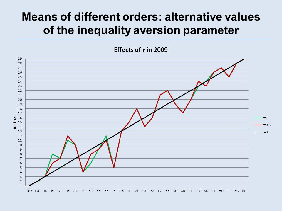 Means of different orders: alternative values of the inequality aversion parameter