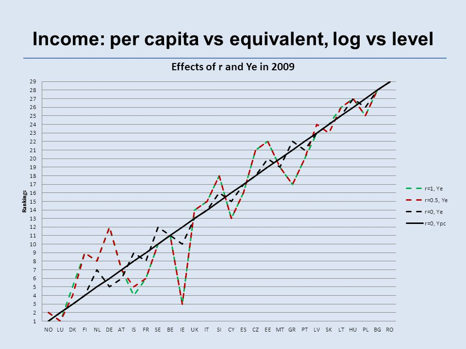 Income: per capita vs equivalent, log vs level