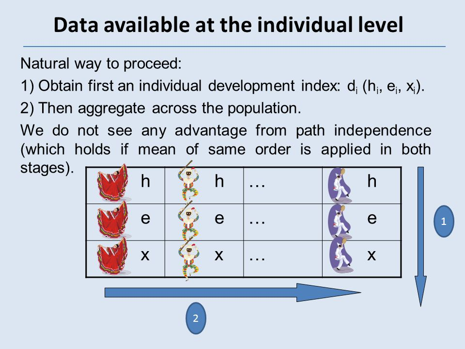 Data available at the individual level Natural way to proceed: 1) Obtain first an individual development index: d i (h i, e i, x i ).