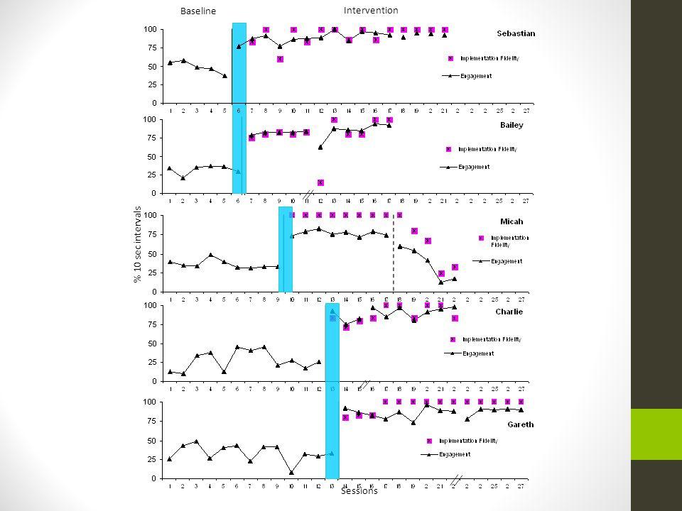 % 10 sec intervals Sessions Baseline Intervention
