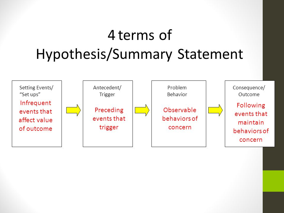 Setting Events/ Set ups Antecedent/ Trigger Consequence/ Outcome Problem Behavior 4 terms of Hypothesis/Summary Statement Following events that mainta
