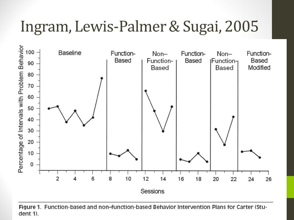 Ingram, Lewis-Palmer & Sugai, 2005