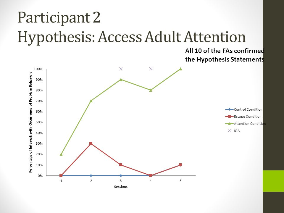 Participant 2 Hypothesis: Access Adult Attention All 10 of the FAs confirmed the Hypothesis Statements