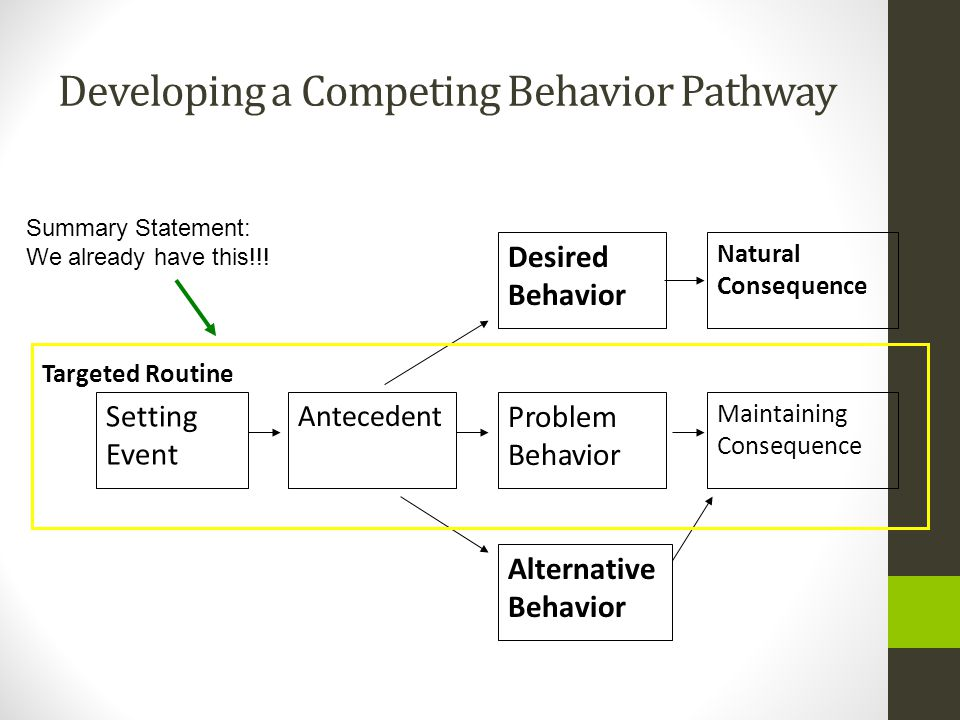 Developing a Competing Behavior Pathway Natural Consequence Maintaining Consequence Desired Behavior Problem Behavior Alternative Behavior Antecedent