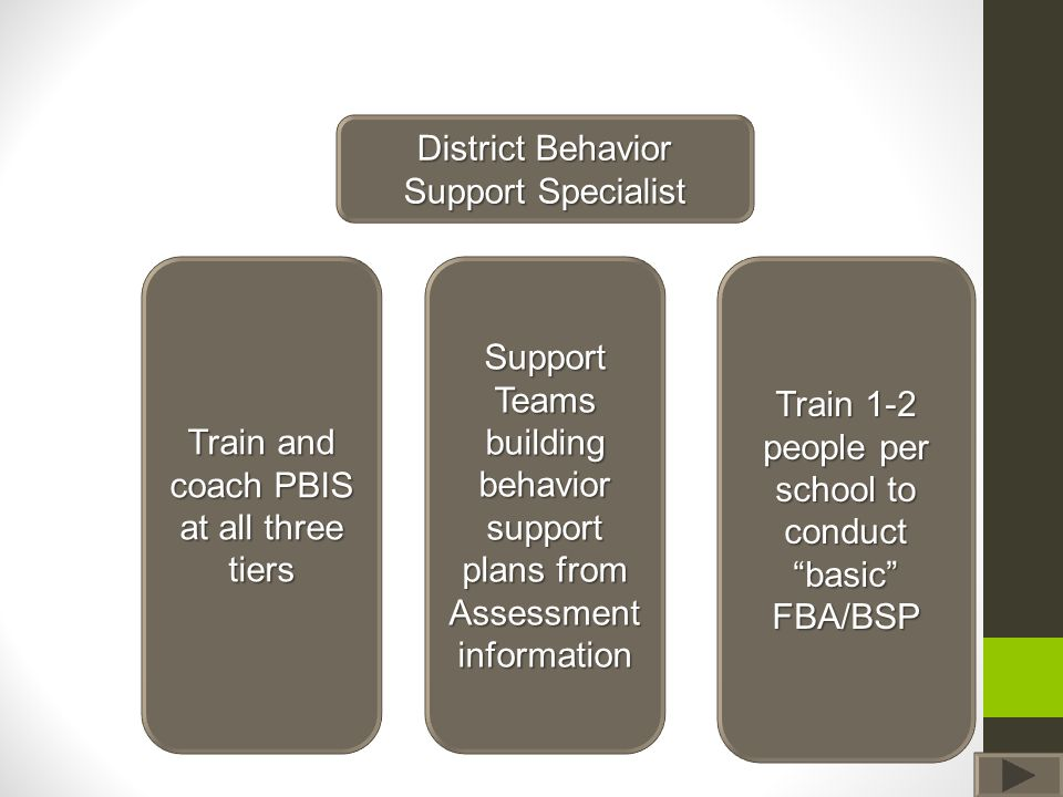Teacher Evaluation of the Process …it really helped me to understand behavior and how to see things from a functional perspective Truly great professional development opportunity that changed the way I look at behaviors