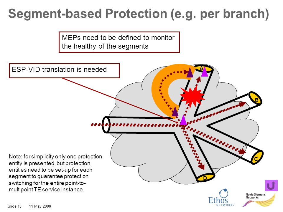 Slide 1311 May 2008 A B C D Segment-based Protection (e.g. per branch) Note: for simplicity only one protection entity is presented, but protection en
