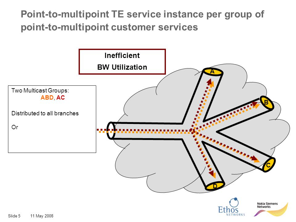 Slide 611 May 2008 Point-to-multipoint TE service instance per group of point-to-multipoint customer services Two Multicast Groups: ABD, AC Distributed to all branches Or Split based on MAC address A B C D Point-to-multipoint TE Service Instance per customer service
